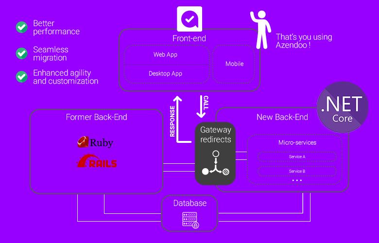La gateway redirige les appels utilisateurs du front-end sur le(s) bloc(s) back-end devant émettre une réponse - sans délais ni expérience appauvrie côté utilisateur.