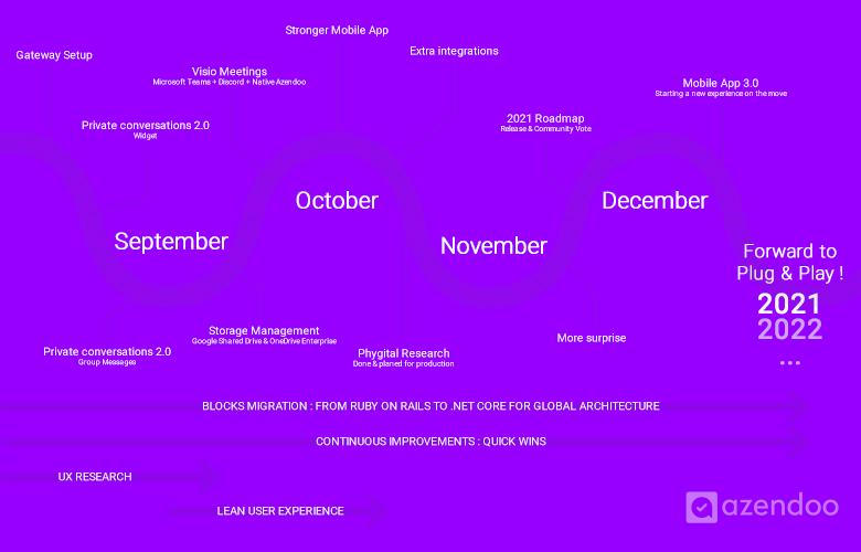 Roadmap Azendoo Fin 2020 - Une image vaut mille mots, n'est-ce pas ?